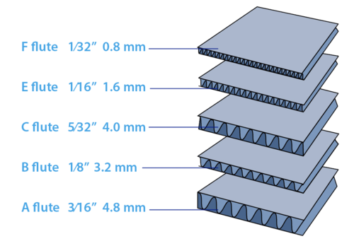 Corrugated Box Fluting Chart from PAX Solutions